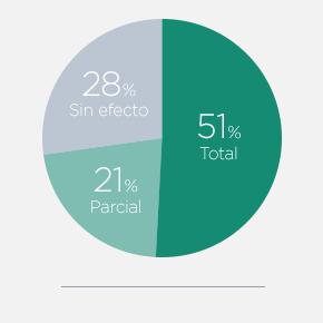 % cured plantar warts